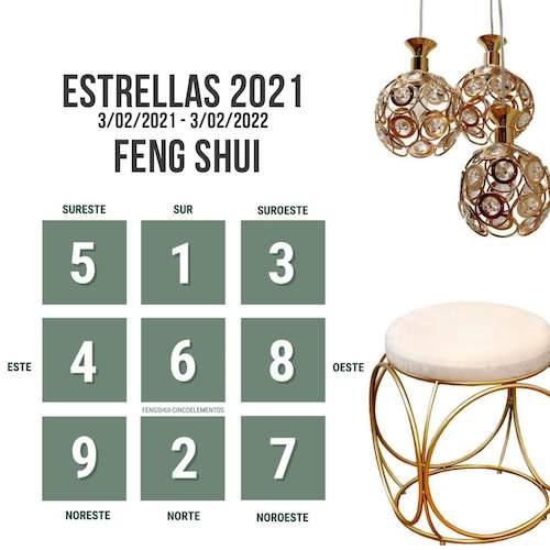 Energías anuales según el Feng shui    Año 2021: